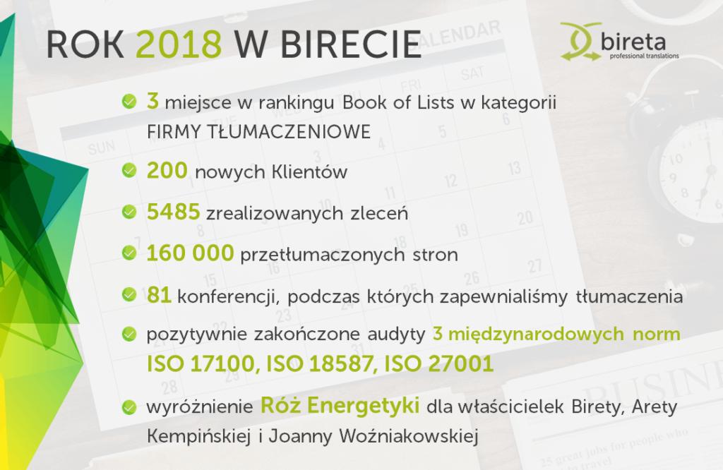 Grafika lista osiągnięć Birety w 2018 roku